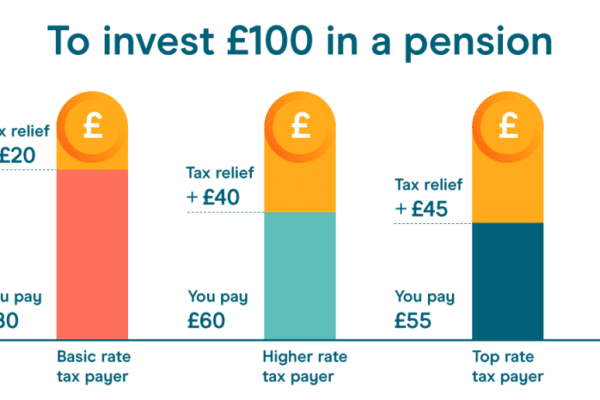 Higher rate pension relief
